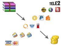 Автоматизация продажи цифровых товаров